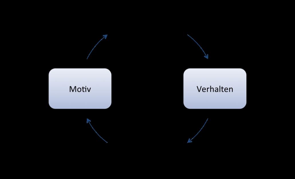 Motiv - Verhalten